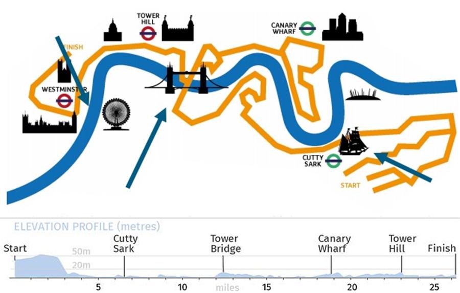 course london marathon 2019 maratón de londres - course marathon - Correr el Maratón de Londres: análisis, recorrido y recomendaciones de viaje.