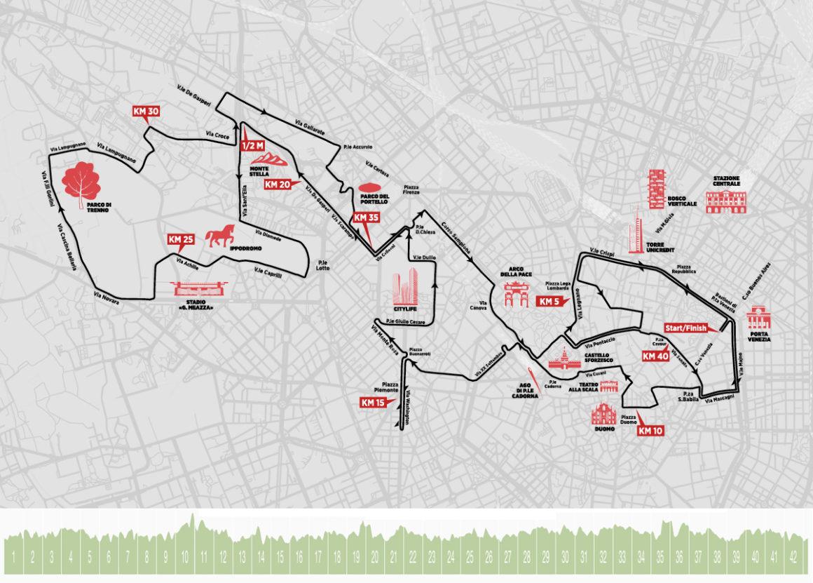 Maratón de Milán - Milan Marathon Maratona maratón de milán - perfil altimetria recorrido maraton milan milano maratona marathon course 1160x831 - Maratón de Milán: análisis, recorrido, entrenamiento y recomendaciones de viaje
