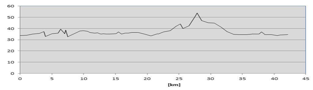perfil elevacion maratón de berlín thewotme maratón de berlín - perfil elevacion marat  n de berl  n thewotme - Correr el Maratón de Berlín: Análisis, recorrido, entrenamiento e inscripciones